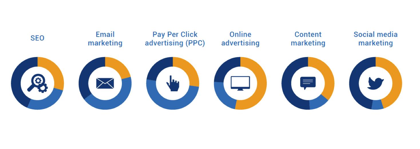 digital-marketing-works