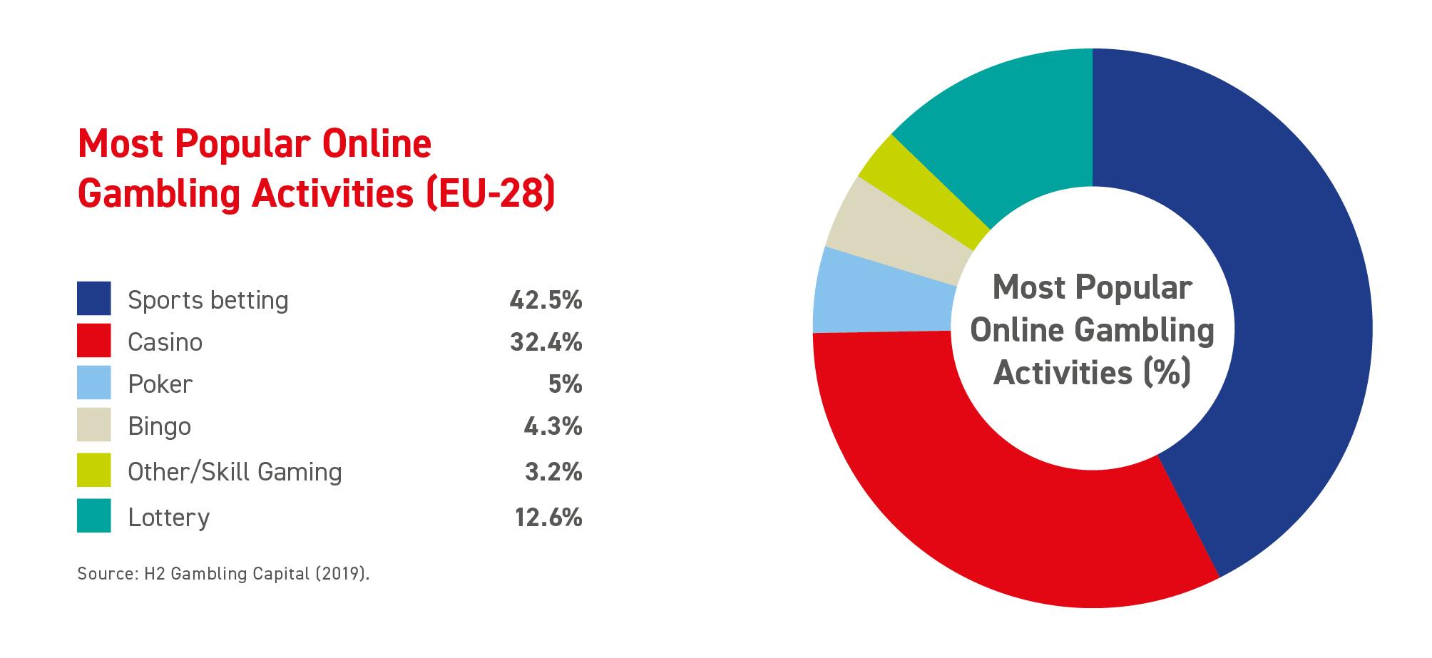 Most Popular Online Gambling Activities EU 28